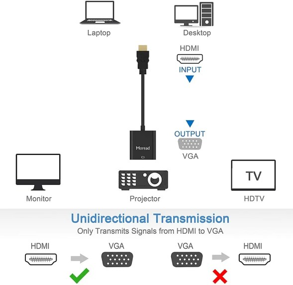 HDMI to VGA converter to connect a laptop to a TV