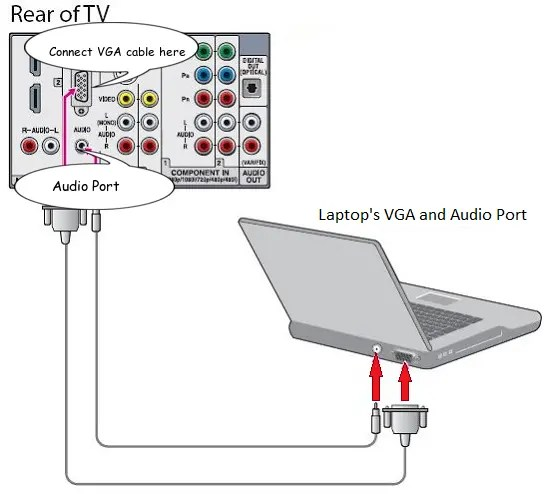 procedure to connect a laptop to a tv using VGA cable