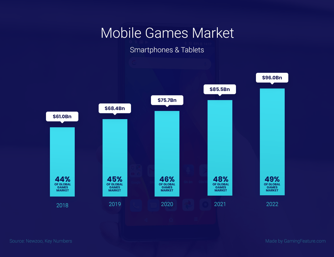 Mobile Gaming statistics