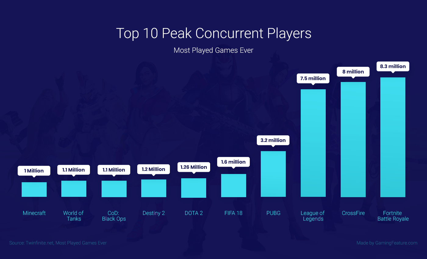 Peak Concurrent Players Fortnite game