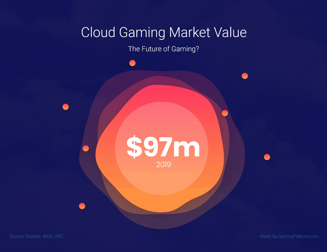 cloud-gaming-market-value-2019