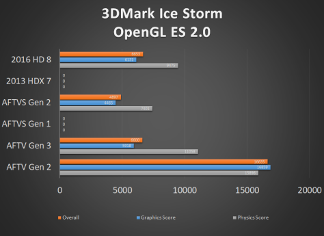 Fire TV and Fire Tablet 3DMark Ice Storm OpenGL ES 2.0 Performance