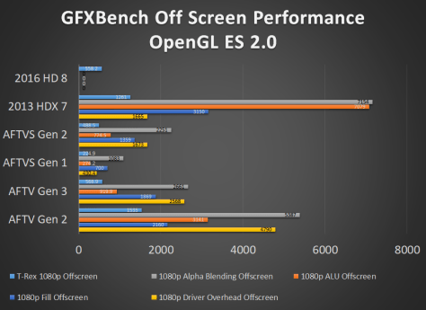 Fire TV and Fire Tablet GFXBench OpenGL ES 2.0 offScreen Benchmark Performance
