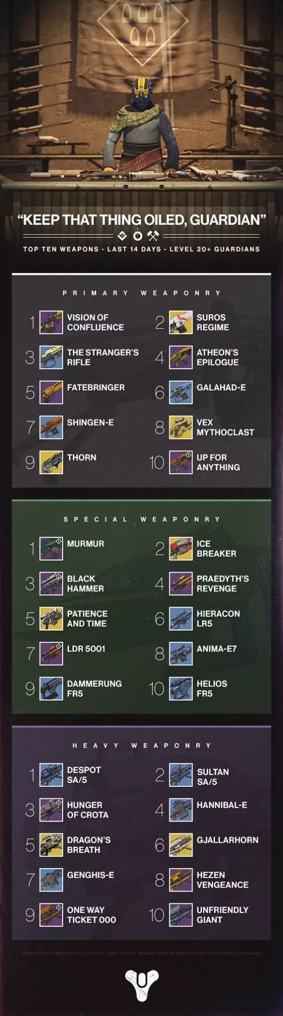 Destiny Infografica Armi