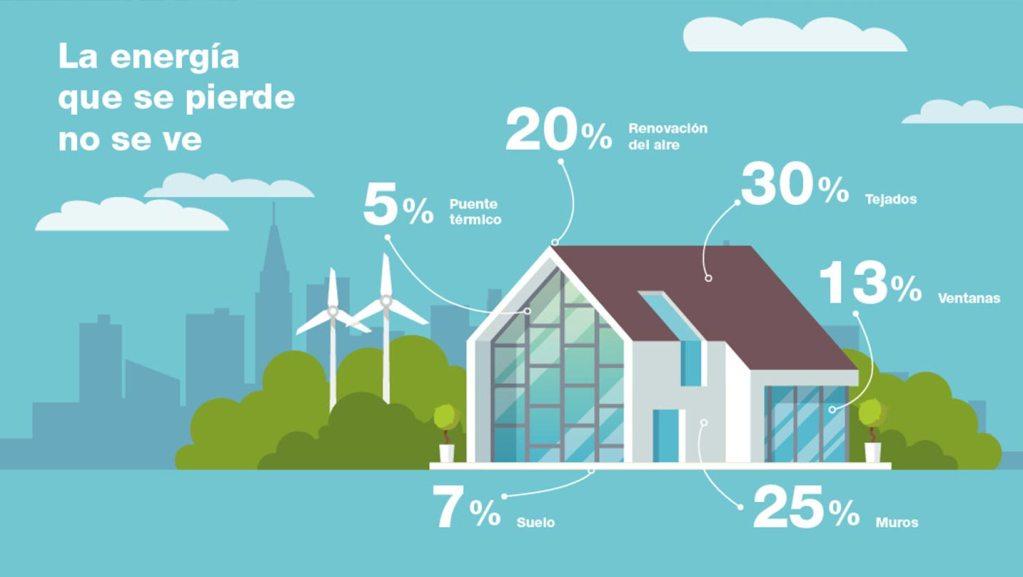 Los principales lugares por los que se pierde energía en el hogar