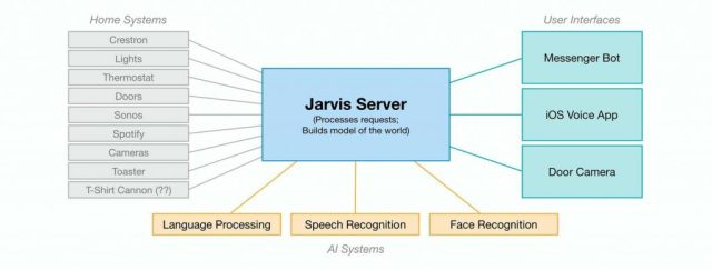 What language is Jarvis of Facebook written in?
