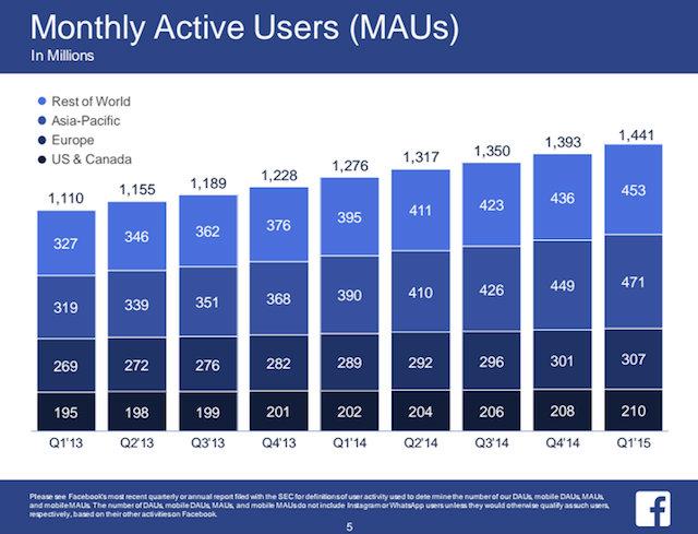 Utenti attivi mensilmente su Facebook - Gamobu