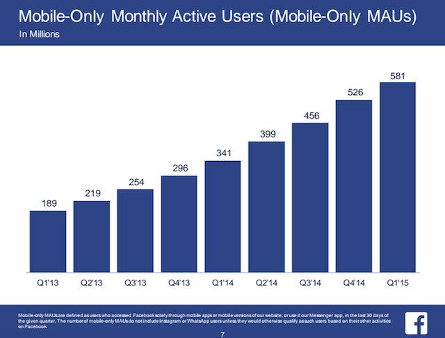 Utenti attivi mensilmente su Facebook solo da mobile