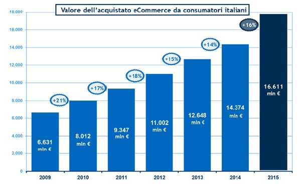 L'e-commerce (e m-commerce) in Italia (fonte Osservatori.net) - Gamobu
