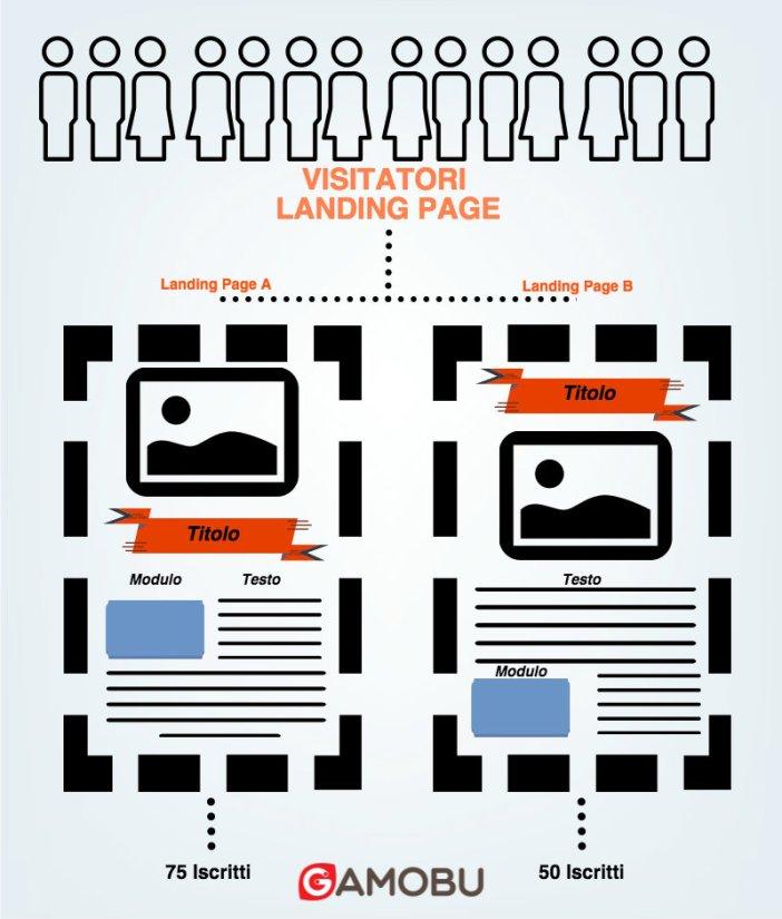 Landing Page - A/B test - Gamobu