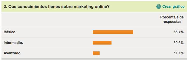 Conocimientos de marketing online.
