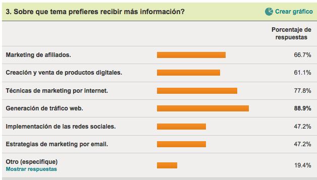 Temas de Marketing Online.