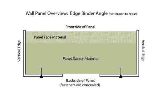 Elevator Wall Panel Sketch of Edge Binder Angle