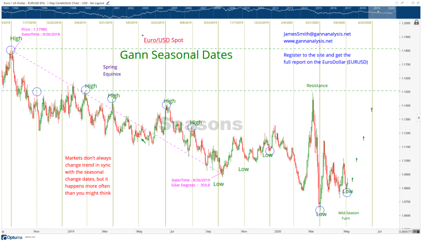 W.D. Gann Cycles Chart on the Euro, W.D. Gann trading, W.D. Gann trends, W.D. Gann theory, W.D. Gann predictions, W.D. Gann tutorial