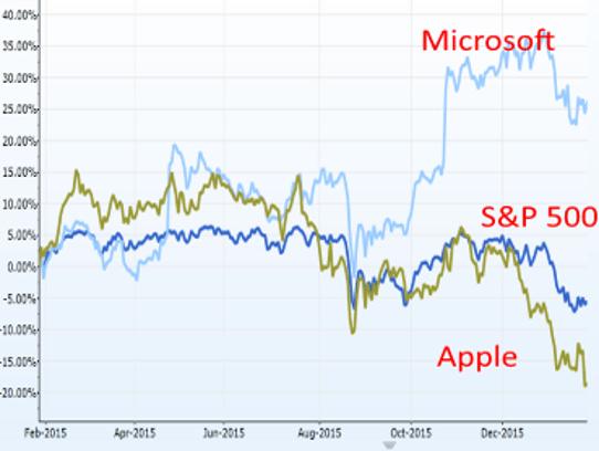 Apple vs. Microsoft: Here's who won