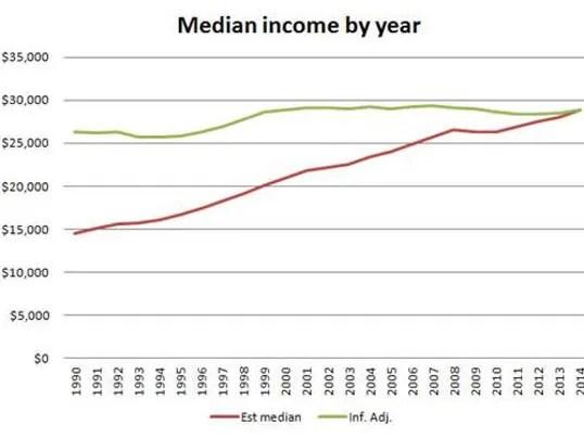 Image result for highest median income 1950-2016