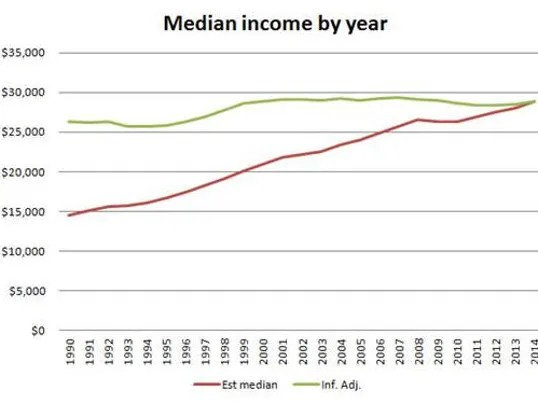 Image result for highest median income 1950-2016