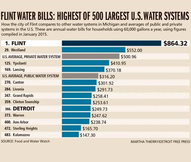Flint Water Bills Highest Of  Largest U S Water