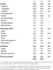 Christians decline as share of U.S. population.