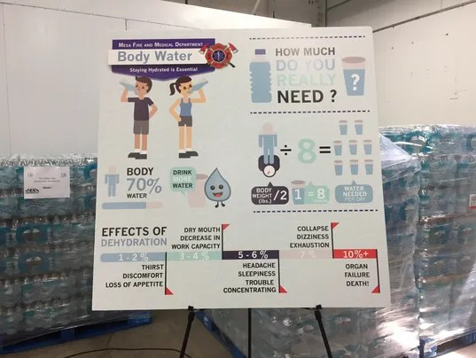 How much water you need infographic from United Food Bank