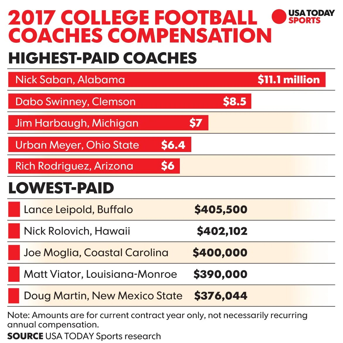 Most Paid Football Coach