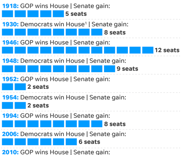 Election Results Republicans Keep Control Of Senate