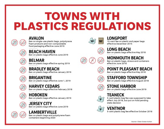 Towns with plastic regulations