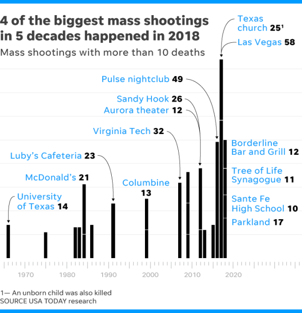 Image result for mass shootings on the rise usa today