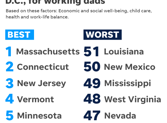 The best and worst states, plus D.C., for working dads, data via WalletHub