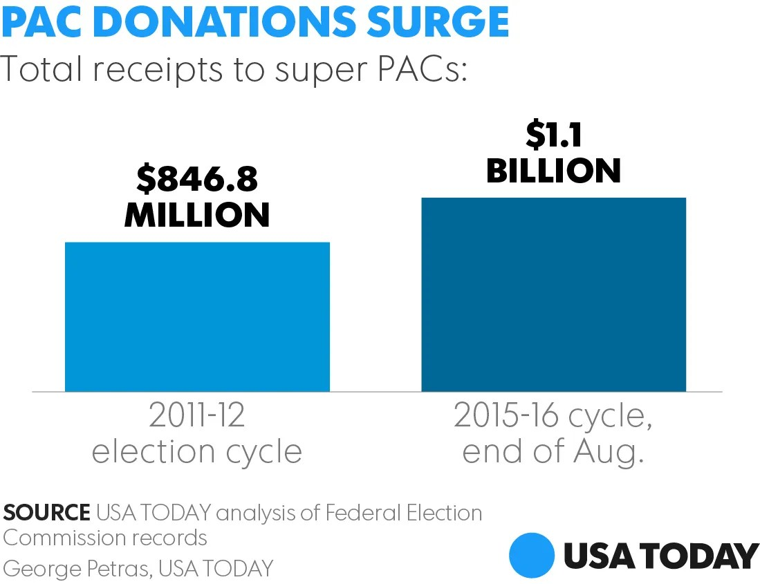 Image result for largest super pacs 2016