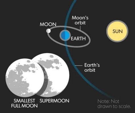 Image result for super moon orbit
