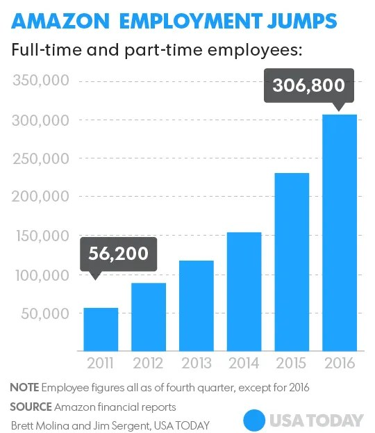 Over Part Created Time 6 Full Time Years Jobs Vs Last