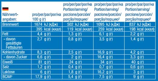 Nährwerte vom Body Attack 100% Whey Protein.