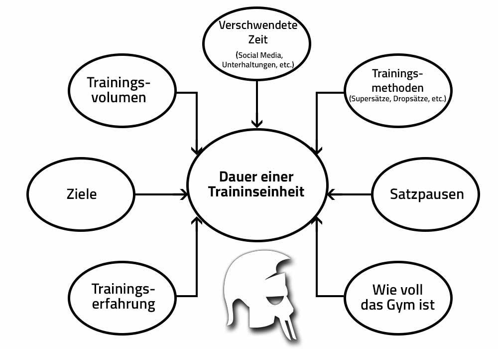 Dauer Trainingseinheit