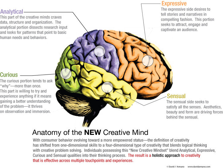 888888920brain Go Out & Grab The Creativity. Its All Yours