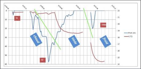 Interprétations des données des capteurs du CNRS 06 embarqués lors des plongées