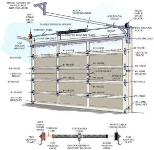 Door Diagram | Garage Door Specialist