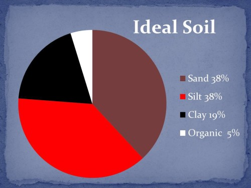 TopSoil, Compost, Triple Mix - What's the Difference?