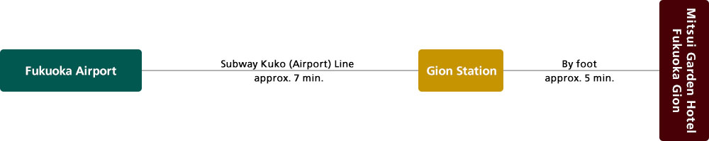 Access from airport