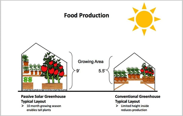 food production illustration