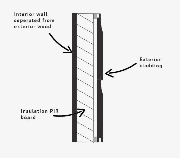 Wall diagram for a summerhouse with insulation.