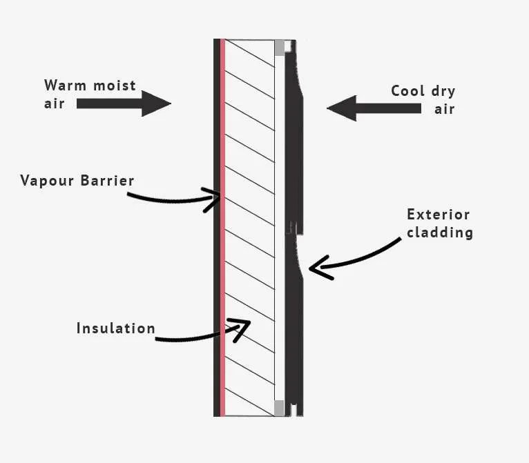 Diagram of vapour barrier in summerhouse insulated wall.