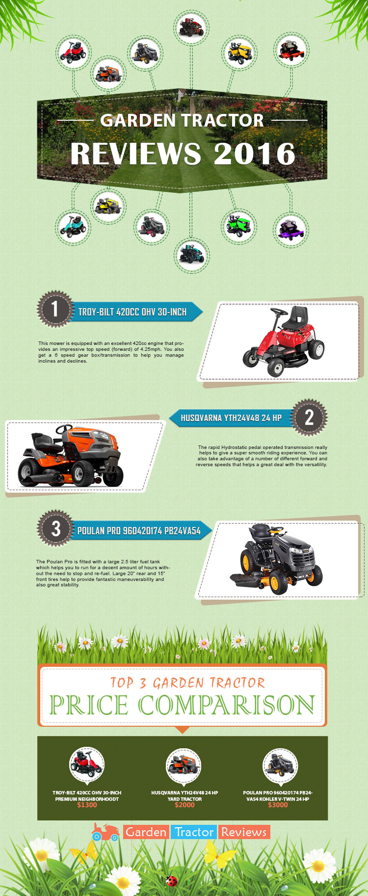 Best Garden Tractor and Riding Lawn Mower Reviews 2017 Garden