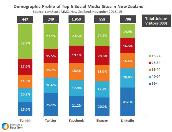 social-media-in-new-zealand