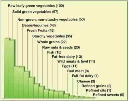 Fuhrman ANDI chart. Nutritionally dense foods.