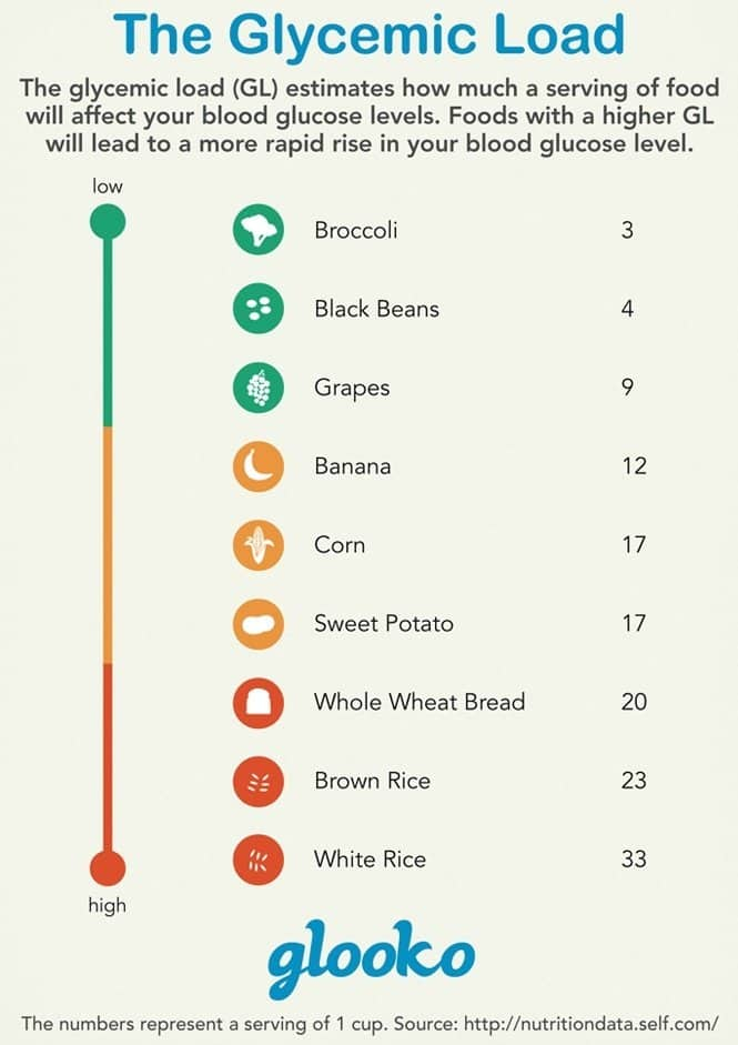 glycemic load food examples