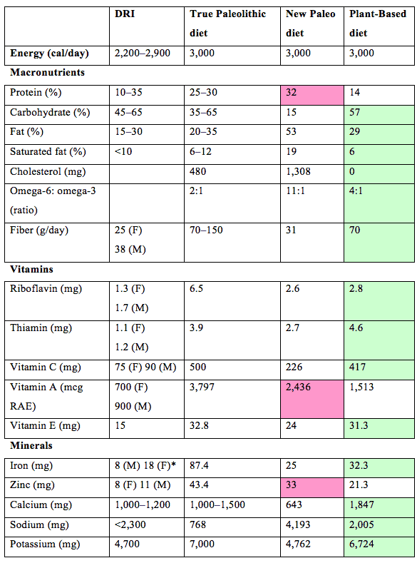 Paleo-Vegan Chart