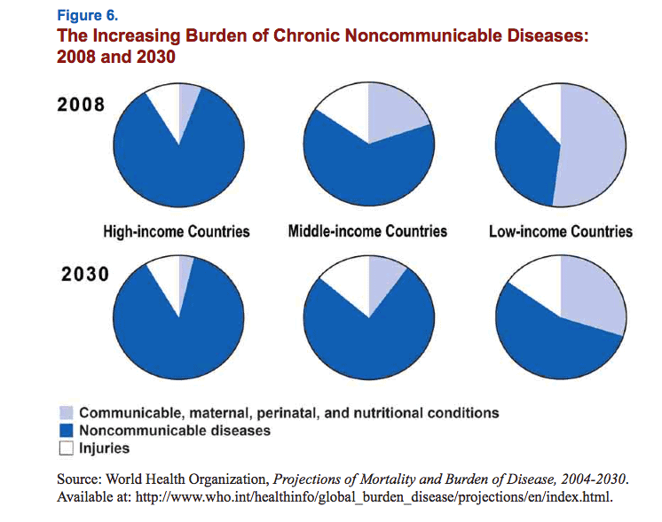The Increasing Burden of Chronic Noncommunicable Diseases