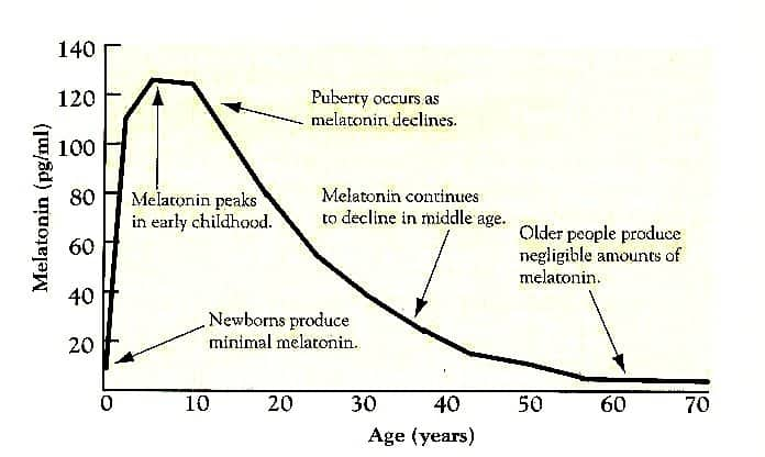 melatonin plazma levels decline rapidly with age