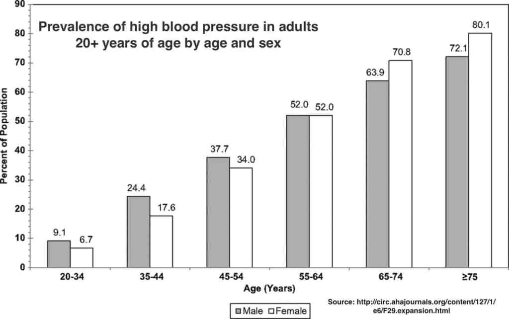 Prevalence of high blood pressure in adults ≥20 years of age by age and sex